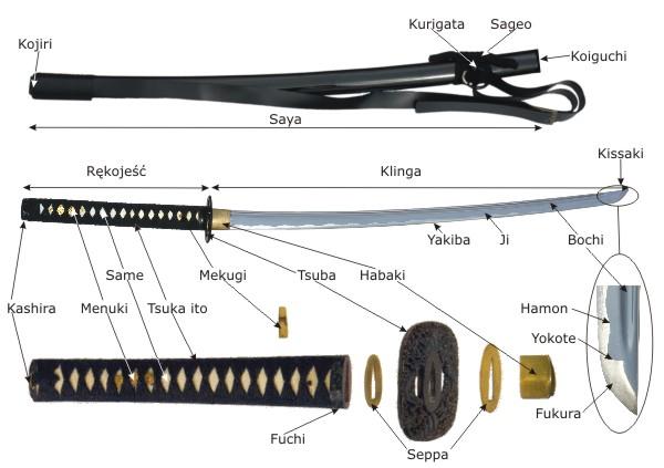 Budowa miecza